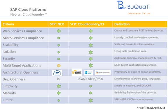Differences between SAP NEO and Cloud Foundry in the SAP